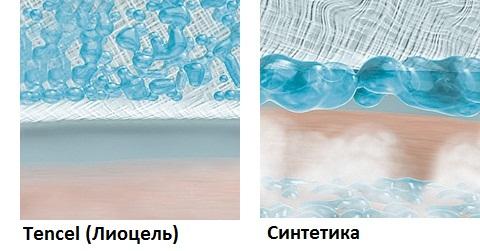 Гипоаллергенное одеяло из Tencel (Лиоцель)